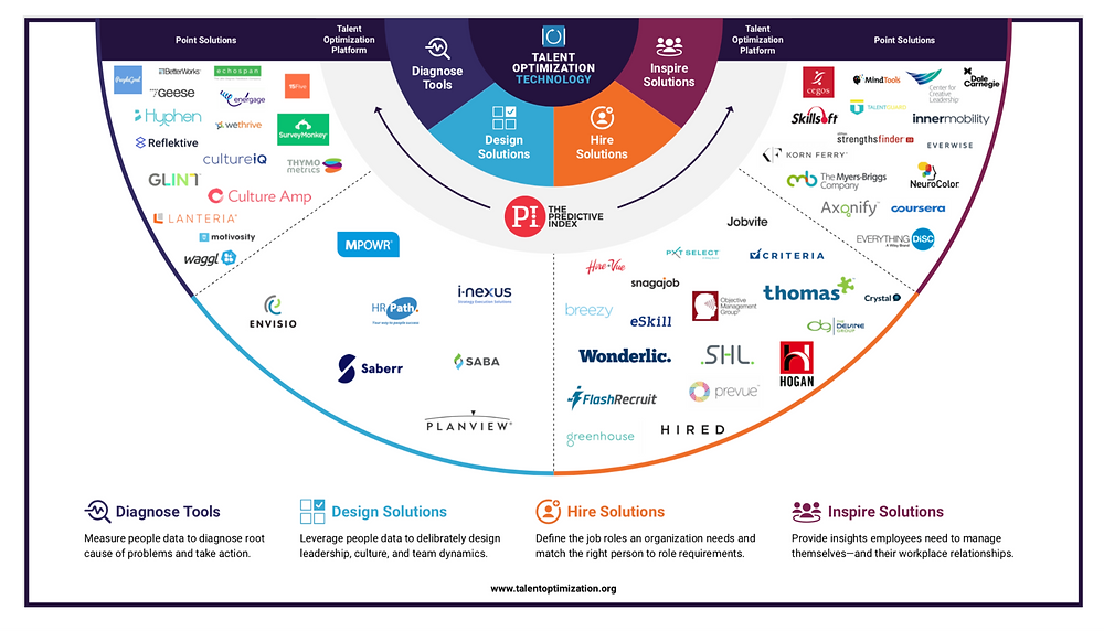 talent optimization technology market map