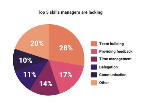 The top 5 skills managers are lacking