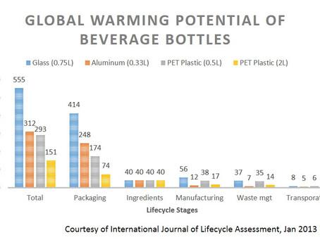 Glass Bottles or Plastic Bottles?