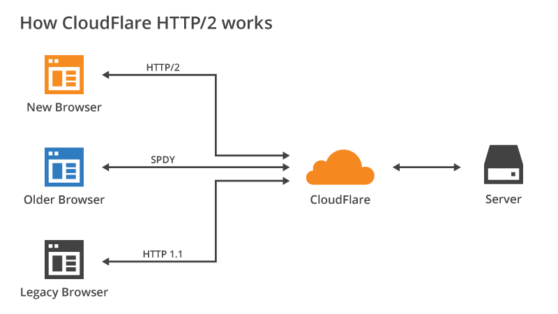 A diagram showing how Cloudfare works. Connections to the server must pass through an intermediary network to be filtered and accepted. This allows for malicious connections to be filtered out before they can cause a load on the LittleBigPlanet servers.