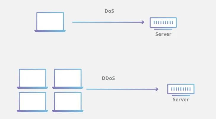 A diagram demonstrating DoS vs DDoS.