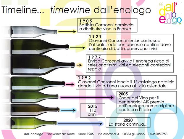 Timeline dall'enologo.png
