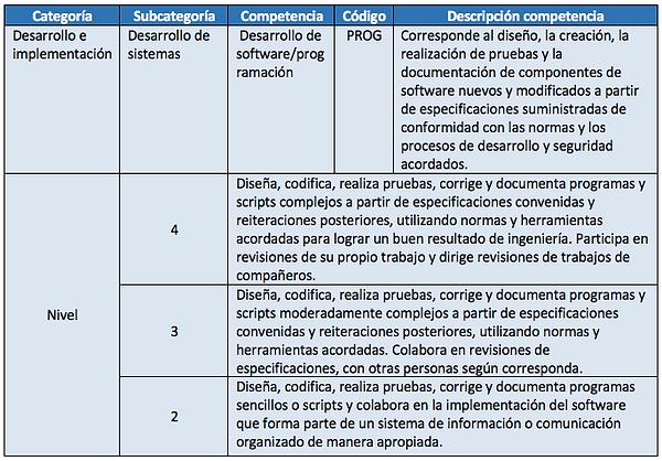 Competencia PROG.png