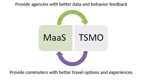 HCS MaaS & TSMO.png