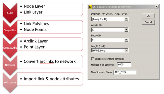 How does DynuStudio interface with other transportation planning software?