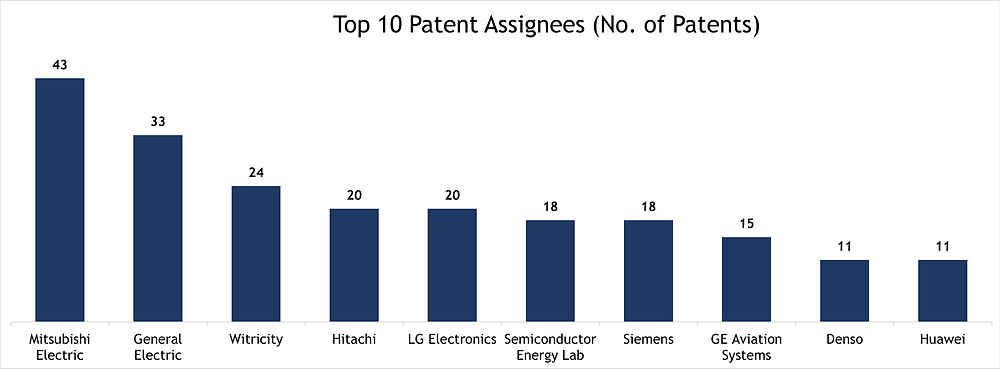 Top 10 Patent Assignees for Onboard and Offboard Chargers
