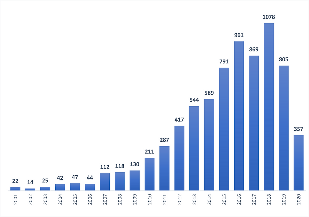 Yearly Trend of Patent Applications related to Wireless Charging Technology