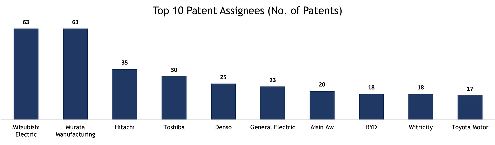 Top 10 Patent Assignees for Traction Inverters