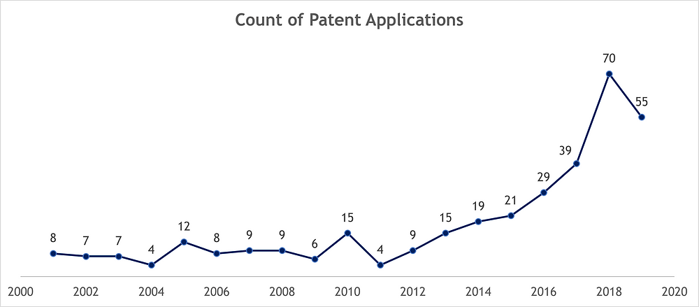 Patent Application Trends in Satellite Internet Industry (2000-2019)