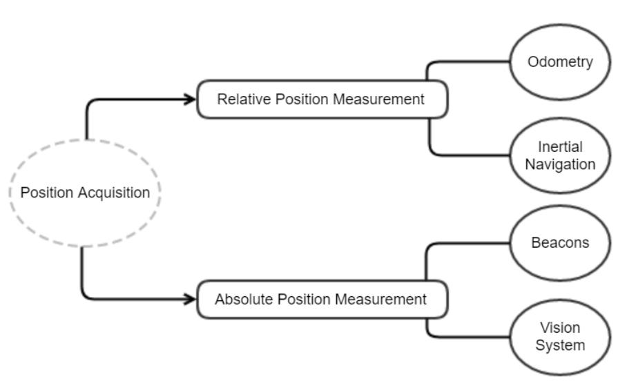 Autonomous Car Components for Position Acquisition