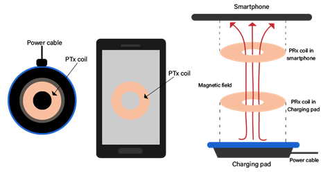 Magnetic Fields Transferring Energy in a Smartphone