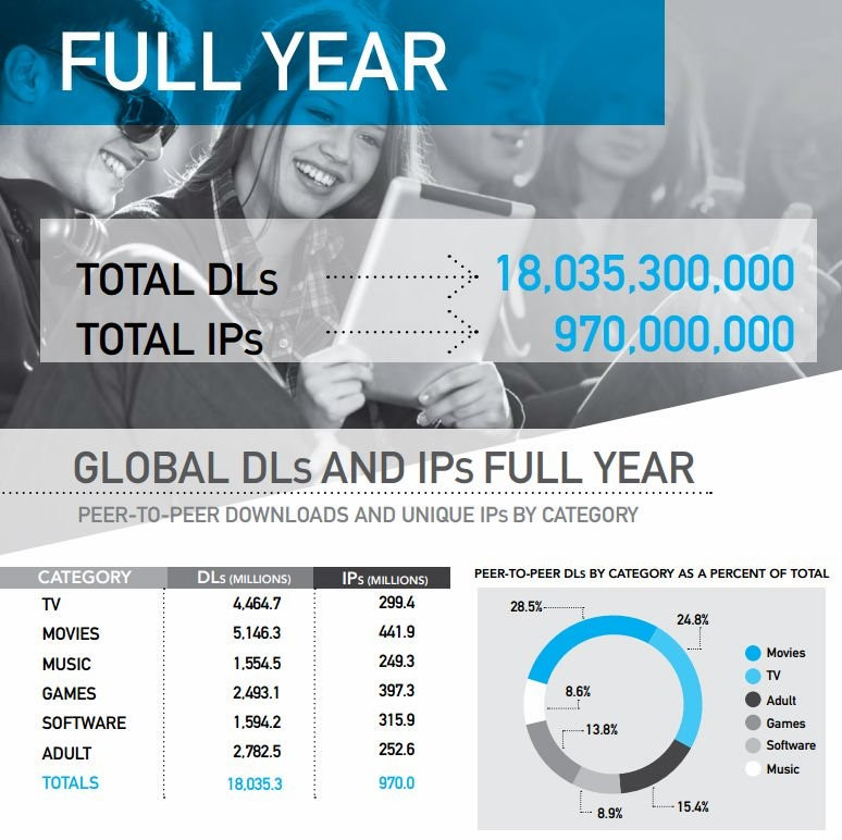 Global Downloads and IPs in 2014, Digital Piracy
