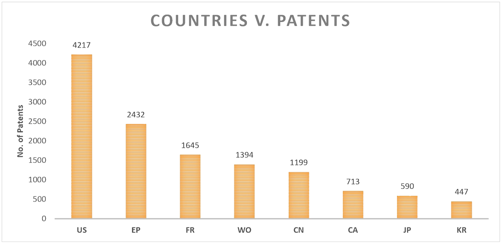 Patent Landscape in Drone Industry, Countries with the Maximum Number of Patents