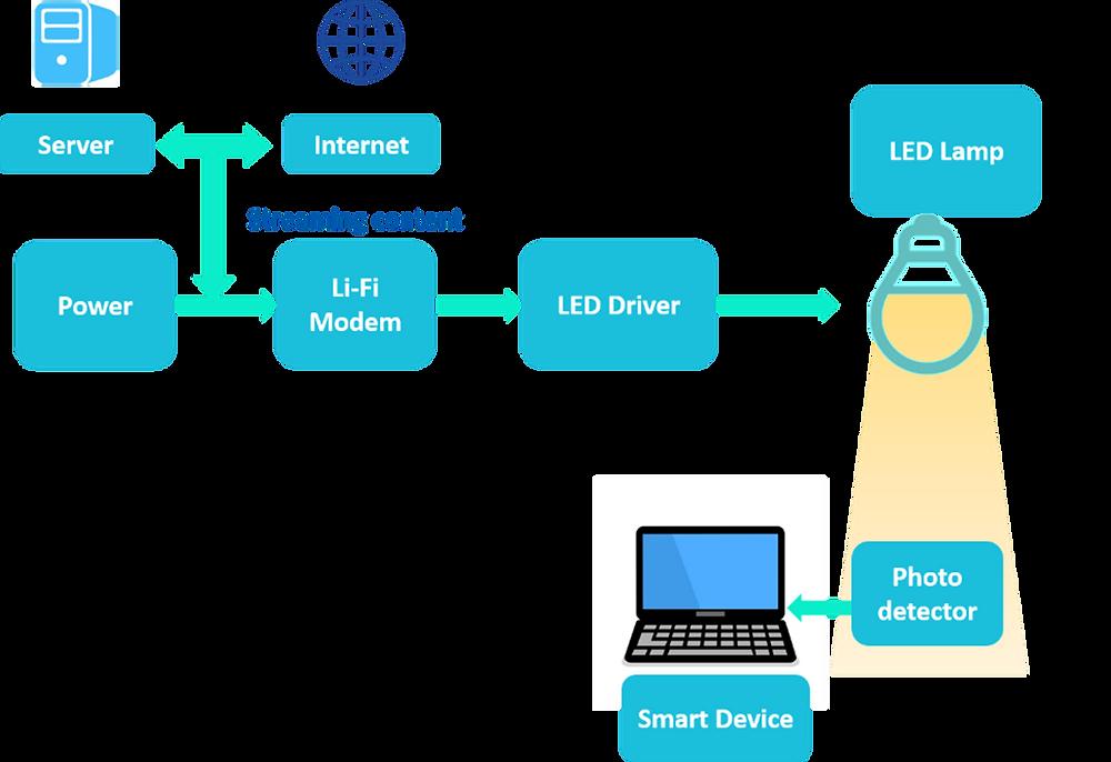 Basic Working of Li-Fi, Li-Fi Technology