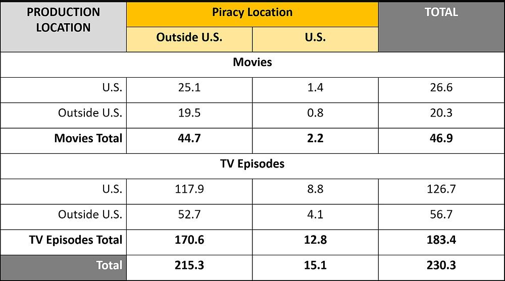 Total Digital Video Pirated (Billions, 2017), digital piracy