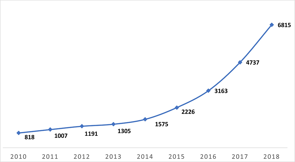 Yearly Trend of Patent Application in Facial Recognition Industry, Lumenci
