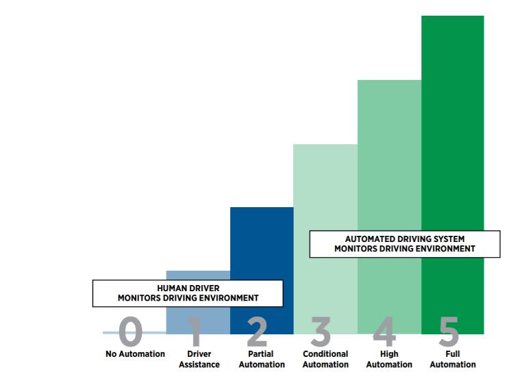 Levels of driving assistance in autonomous vehicles, Autonomous Cars