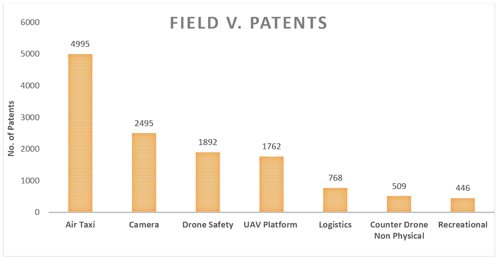 Patent Landscape in Drone industry, Fields vs. No. of Patents