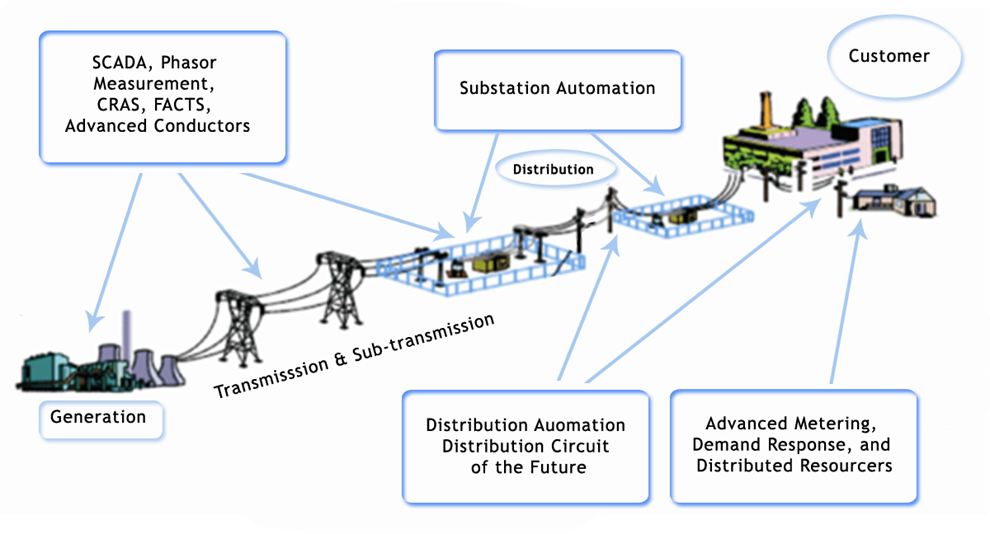 Components of Smart Grid