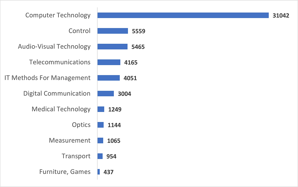 Technology Domain with the largest number of Facial Recognition Patents