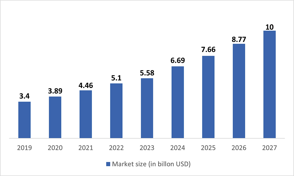 Market Size of Facial Recognition Technology, Lumenci
