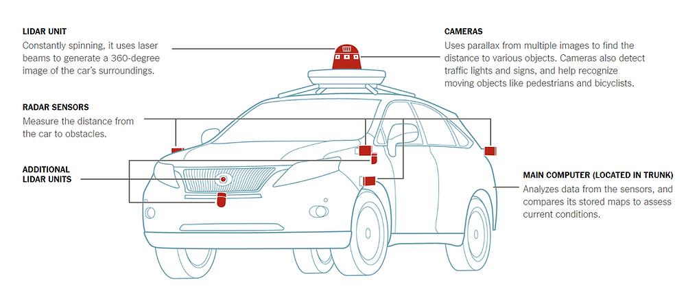 Components of a typical Autonomous Car, Camera, LIDAR, RADAR