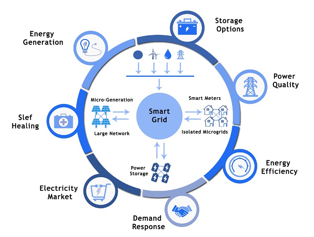Features of Smart Grid