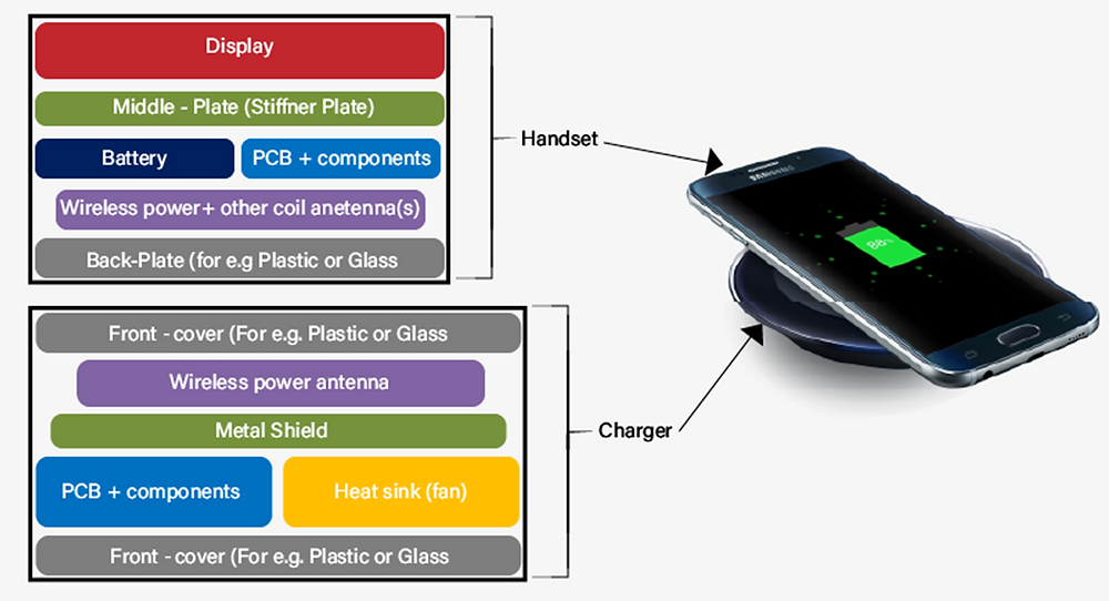 Key Heating Materials in Wireless Charger and Handset
