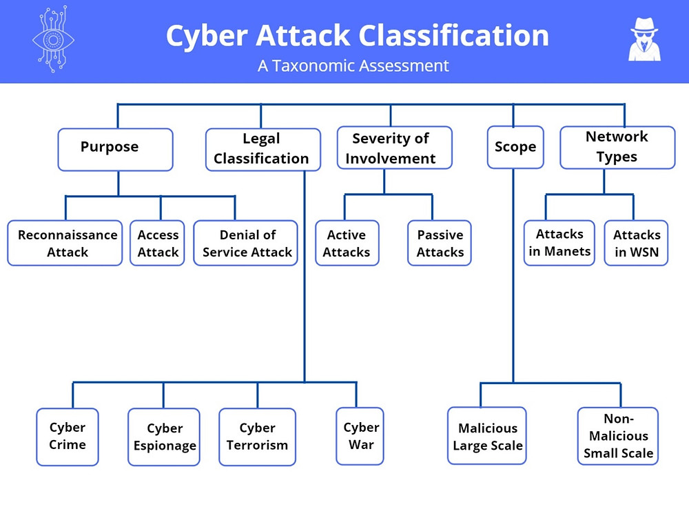 Various Categories of Cyber Threats