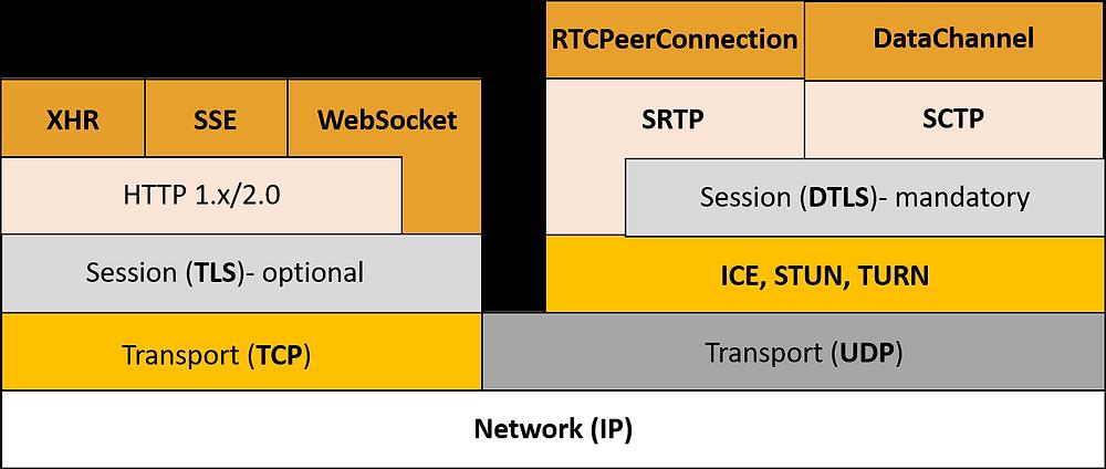 WebSocket and WebRTC stack, video conferencing