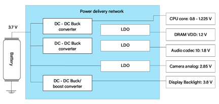 Power Delivery Network in a Smartphone