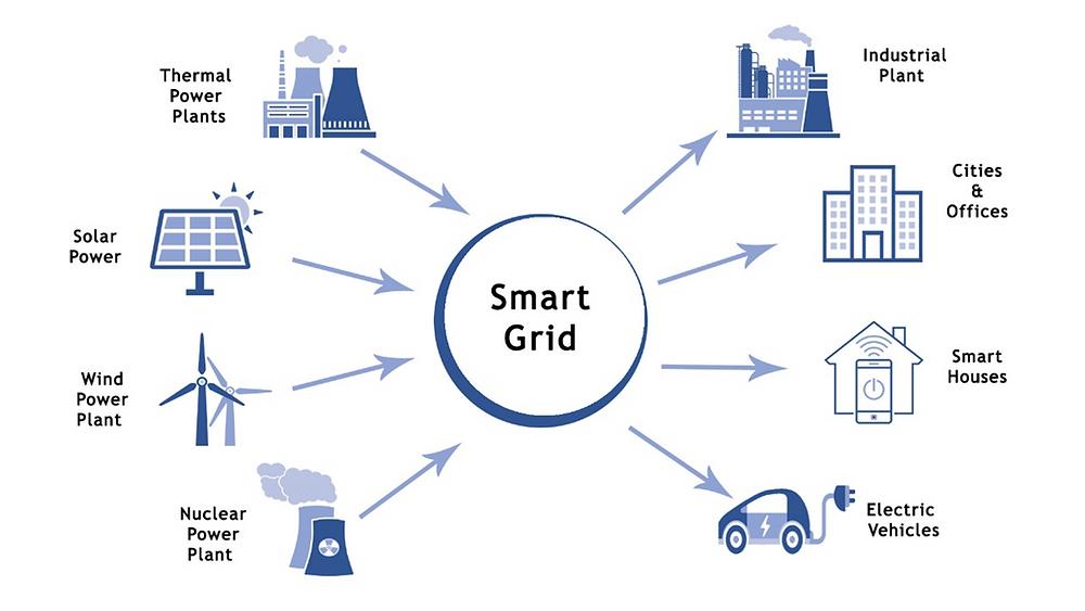 Smart Grid Technology