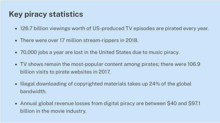 Key Piracy Statistics, digital piracy