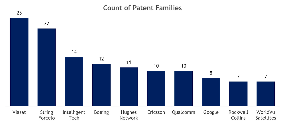 Companies with Patents in Satellite Internet Industry (Top 10)