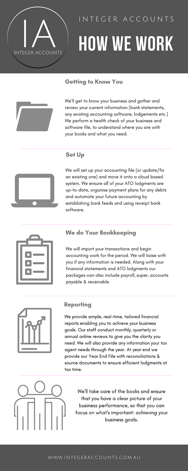 How we Work Infographics (2).png