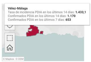 Urgente: Sigue aumentando la incidencia de contagios en Vélez-Malaga: 1.433 casos