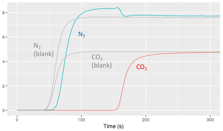 Selective Adsorption Analyzer (SAA)