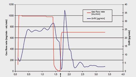875-kf-gas-analyzer-curvejpg