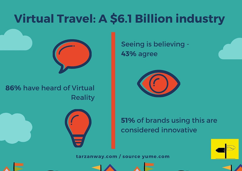 Infographic describing the current state of Virtual Travel