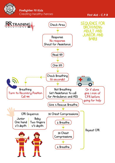 FFK First Aid poster - flow charts.jpg