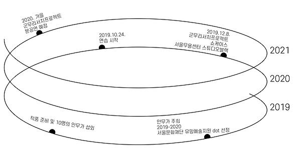 타임라인_군무리서치.png