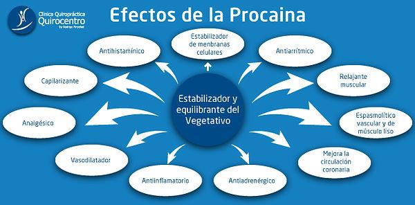 QUIROCENTRO-WEB-CONTENIDO-efectos-de-la-procaina.jpg