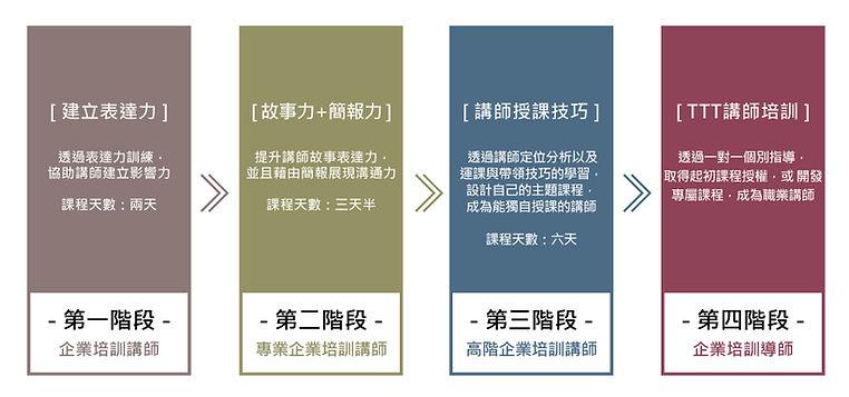 企業培訓師認證流程.jpg