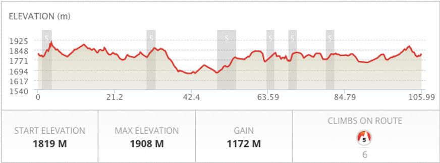 Route profile.jpg