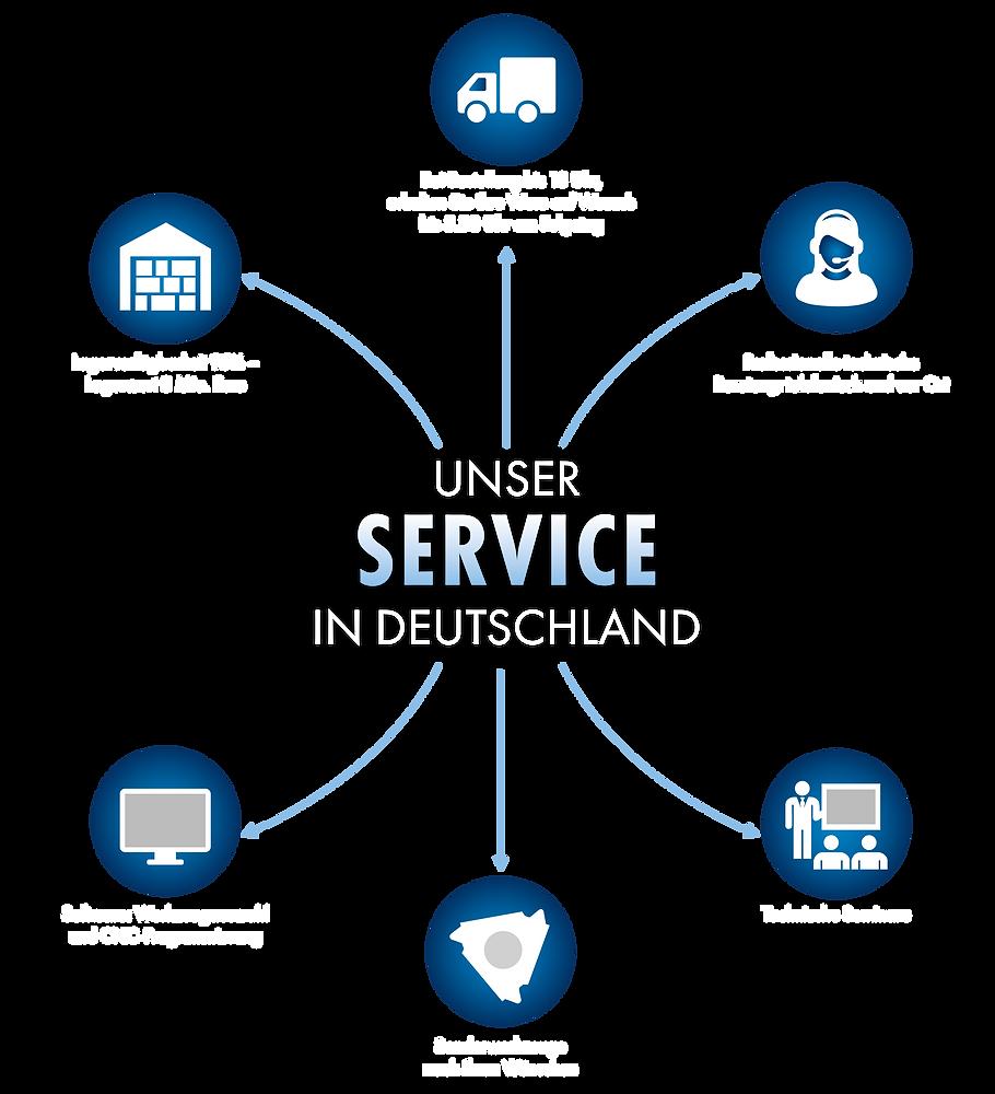 Service_Deutschland.png