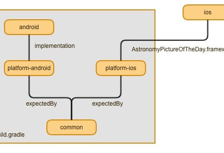 Kotlin Multiplatform Projects + Kotlin/Native = upcoming alternative to Xamarin?