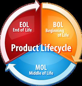 product_development.png