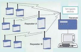 Radio data logger