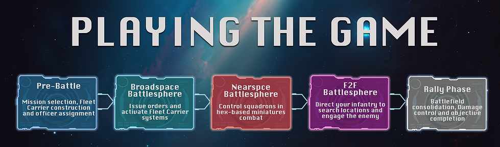 Gameplay stages breakdown TITLE.png