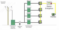 Diagrama de conexión de gestor.
